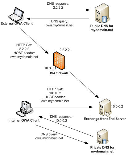 Split DNS or?? - experts-exchange.com