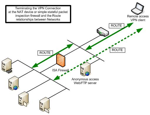 Image0041177682388686 vpn network diagram dmz data wiring diagram