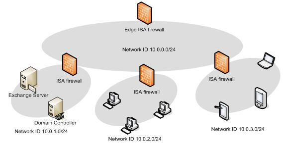 firewall design principle Guides how to design, implement, debug, and maintain firewall tech- niques for   echo packets, but in principle they may be anything.