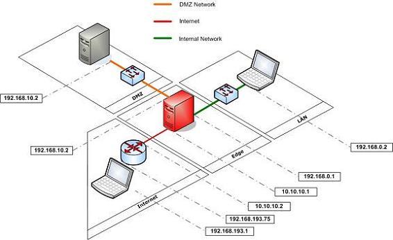...рисунке представлена общая схема сети, которую мы будем использовать в нашей статье для примера.