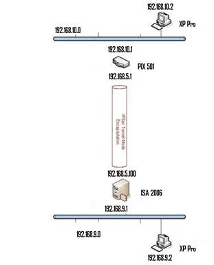 ipsec tunnel diagram ipsec wiring diagram and circuit schematic