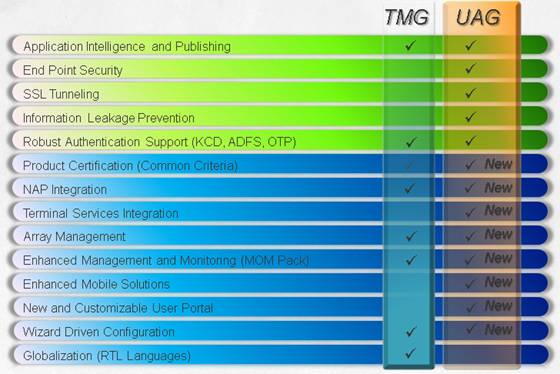 Figure 1: Forefront TMG and Forefront UAG comparison (Source: Microsoft)