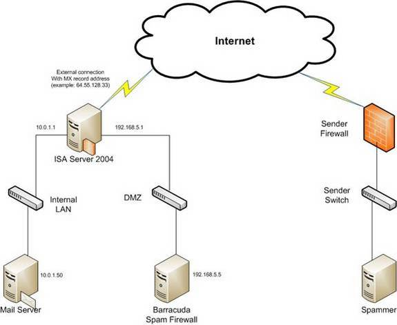 Configuring The Barracuda Spam Appliance In An Isa 2004