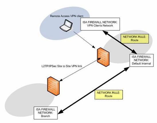 Enabling Remote Access VPN Clients Access to the Branch Office over