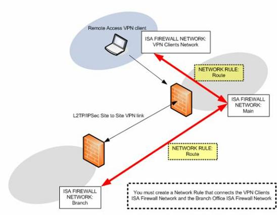 Enabling Remote Access VPN Clients Access to the Branch