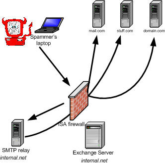 Supporting ISA Server 2000 Publishing of Exchange Server