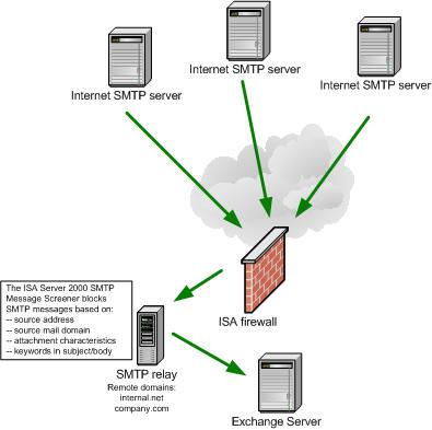 supporting isa server 2000 publishing of exchange server 2000 2003  a filtering smtp relay is mandatory in today's world of overwhelming spam and malicious email payload you can use the built in smtp message screener,