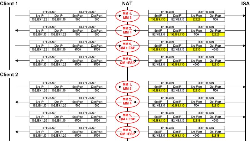 Multiple L2TP/IPsec VPN clients behind a NAT device