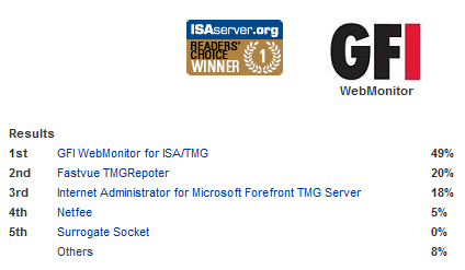gfi webmonitor 2012 for tmg crack